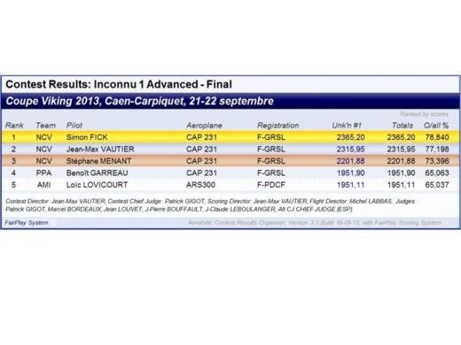 Résultats de la Coupe Viking 2013